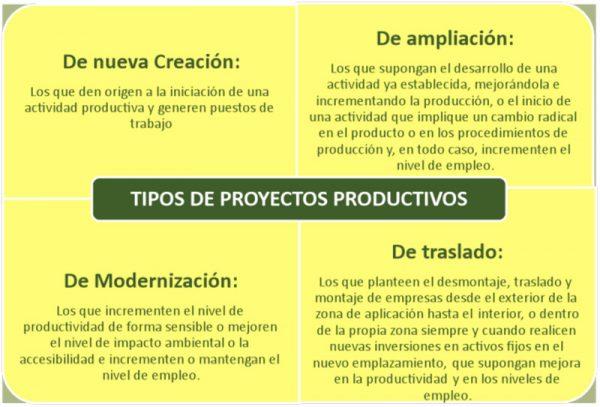 tipos-de-proyectos-productivos